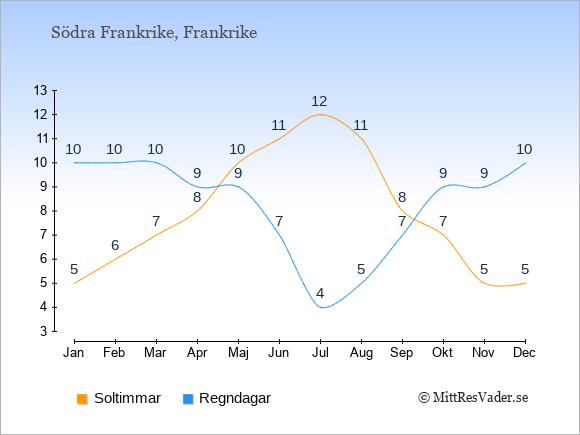 Klimat i  Södra Frankrike: Soltimmar och nederbörd.