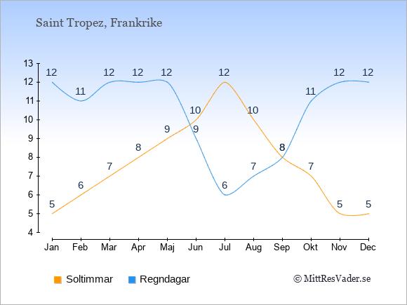 Vädret i Saint Tropez exemplifierat genom antalet soltimmar och regniga dagar: Januari 5;12. Februari 6;11. Mars 7;12. April 8;12. Maj 9;12. Juni 10;9. Juli 12;6. Augusti 10;7. September 8;8. Oktober 7;11. November 5;12. December 5;12.