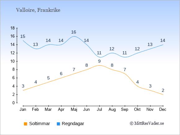 Vädret i Valloire: Soltimmar och nederbörd.