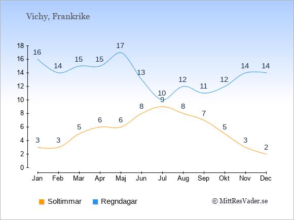 Vädret i Vichy exemplifierat genom antalet soltimmar och regniga dagar: Januari 3;16. Februari 3;14. Mars 5;15. April 6;15. Maj 6;17. Juni 8;13. Juli 9;10. Augusti 8;12. September 7;11. Oktober 5;12. November 3;14. December 2;14.
