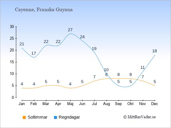Vädret i Franska Guyana: Soltimmar och nederbörd.