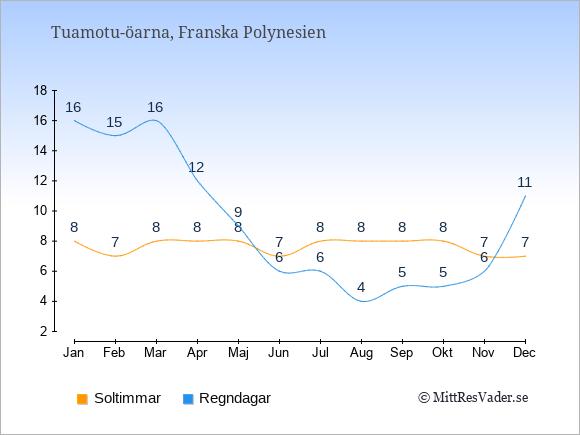 Vädret på Tuamotu-öarna exemplifierat genom antalet soltimmar och regniga dagar: Januari 8;16. Februari 7;15. Mars 8;16. April 8;12. Maj 8;9. Juni 7;6. Juli 8;6. Augusti 8;4. September 8;5. Oktober 8;5. November 7;6. December 7;11.