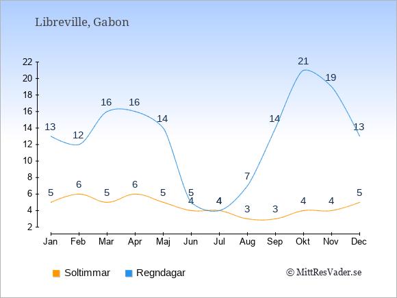 Vädret i Gabon exemplifierat genom antalet soltimmar och regniga dagar: Januari 5;13. Februari 6;12. Mars 5;16. April 6;16. Maj 5;14. Juni 4;5. Juli 4;4. Augusti 3;7. September 3;14. Oktober 4;21. November 4;19. December 5;13.