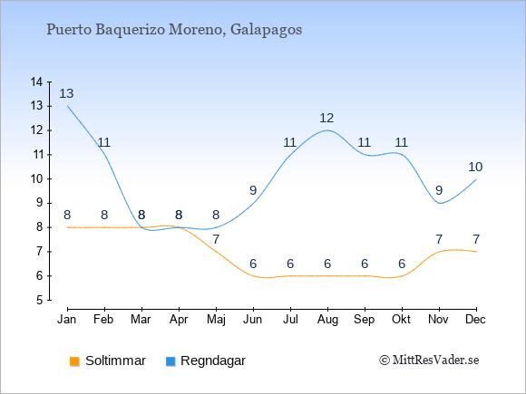 Vädret i Puerto Baquerizo Moreno exemplifierat genom antalet soltimmar och regniga dagar: Januari 8;13. Februari 8;11. Mars 8;8. April 8;8. Maj 7;8. Juni 6;9. Juli 6;11. Augusti 6;12. September 6;11. Oktober 6;11. November 7;9. December 7;10.