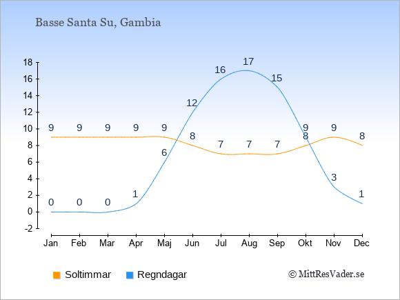 Vädret i Basse Santa Su exemplifierat genom antalet soltimmar och regniga dagar: Januari 9;0. Februari 9;0. Mars 9;0. April 9;1. Maj 9;6. Juni 8;12. Juli 7;16. Augusti 7;17. September 7;15. Oktober 8;9. November 9;3. December 8;1.