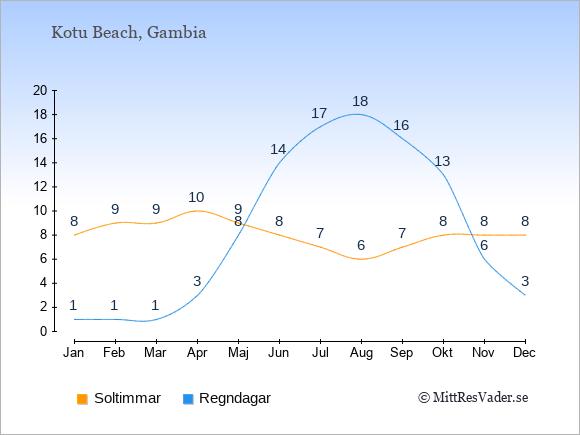 Vädret i Kotu Beach exemplifierat genom antalet soltimmar och regniga dagar: Januari 8;1. Februari 9;1. Mars 9;1. April 10;3. Maj 9;8. Juni 8;14. Juli 7;17. Augusti 6;18. September 7;16. Oktober 8;13. November 8;6. December 8;3.