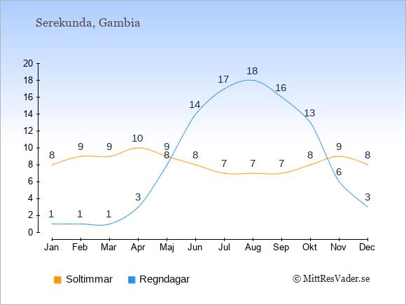 Vädret i Serekunda exemplifierat genom antalet soltimmar och regniga dagar: Januari 8;1. Februari 9;1. Mars 9;1. April 10;3. Maj 9;8. Juni 8;14. Juli 7;17. Augusti 7;18. September 7;16. Oktober 8;13. November 9;6. December 8;3.