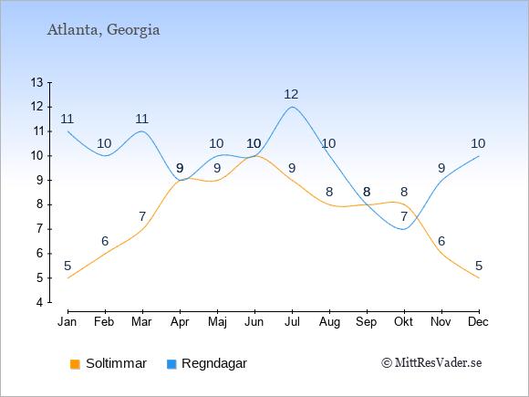 Vädret i Atlanta exemplifierat genom antalet soltimmar och regniga dagar: Januari 5;11. Februari 6;10. Mars 7;11. April 9;9. Maj 9;10. Juni 10;10. Juli 9;12. Augusti 8;10. September 8;8. Oktober 8;7. November 6;9. December 5;10.
