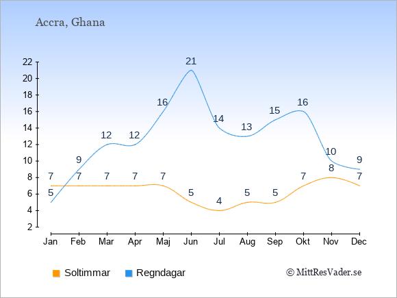 Vädret i Ghana exemplifierat genom antalet soltimmar och regniga dagar: Januari 7;5. Februari 7;9. Mars 7;12. April 7;12. Maj 7;16. Juni 5;21. Juli 4;14. Augusti 5;13. September 5;15. Oktober 7;16. November 8;10. December 7;9.