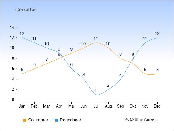 Vädret i Gibraltar exemplifierat genom antalet soltimmar och regniga dagar: Januari 5;12. Februari 6;11. Mars 7;10. April 8;9. Maj 9;6. Juni 10;4. Juli 11;1. Augusti 10;2. September 8;4. Oktober 7;8. November 5;11. December 5;12.