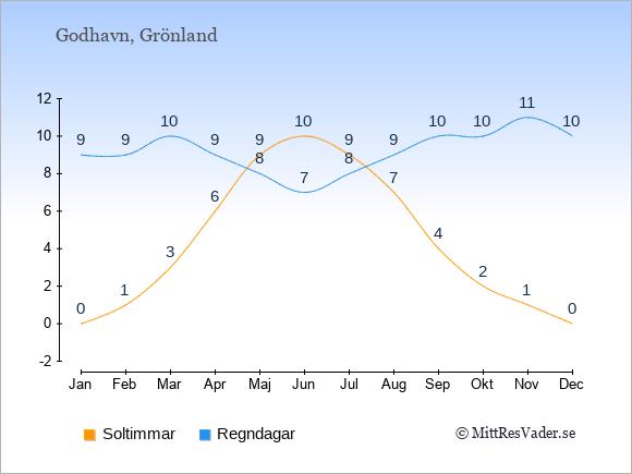 Vädret i Godhavn exemplifierat genom antalet soltimmar och regniga dagar: Januari 0;9. Februari 1;9. Mars 3;10. April 6;9. Maj 9;8. Juni 10;7. Juli 9;8. Augusti 7;9. September 4;10. Oktober 2;10. November 1;11. December 0;10.