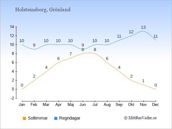 Vädret i Holsteinsborg exemplifierat genom antalet soltimmar och regniga dagar: Januari 0;10. Februari 2;9. Mars 4;10. April 6;10. Maj 7;10. Juni 8;9. Juli 8;10. Augusti 6;10. September 4;11. Oktober 2;12. November 1;13. December 0;11.