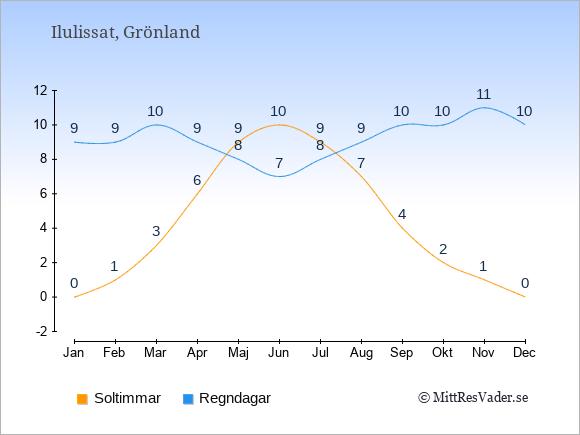 Vädret i Ilulissat exemplifierat genom antalet soltimmar och regniga dagar: Januari 0;9. Februari 1;9. Mars 3;10. April 6;9. Maj 9;8. Juni 10;7. Juli 9;8. Augusti 7;9. September 4;10. Oktober 2;10. November 1;11. December 0;10.