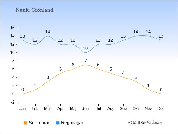 Vädret i Grönland exemplifierat genom antalet soltimmar och regniga dagar: Januari 0;13. Februari 1;12. Mars 3;14. April 5;12. Maj 6;12. Juni 7;10. Juli 6;12. Augusti 5;12. September 4;13. Oktober 3;14. November 1;14. December 0;13.