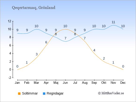 Vädret i Qeqertarsuaq exemplifierat genom antalet soltimmar och regniga dagar: Januari 0;9. Februari 1;9. Mars 3;10. April 6;9. Maj 9;8. Juni 10;7. Juli 9;8. Augusti 7;9. September 4;10. Oktober 2;10. November 1;11. December 0;10.