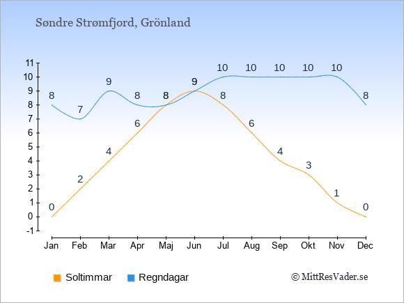Vädret i Søndre Strømfjord exemplifierat genom antalet soltimmar och regniga dagar: Januari 0;8. Februari 2;7. Mars 4;9. April 6;8. Maj 8;8. Juni 9;9. Juli 8;10. Augusti 6;10. September 4;10. Oktober 3;10. November 1;10. December 0;8.
