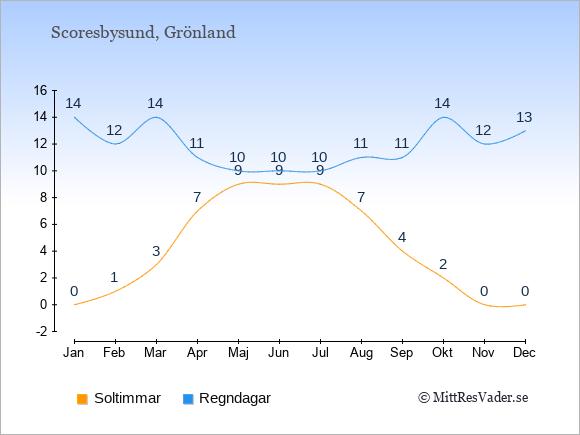 Vädret i Scoresbysund exemplifierat genom antalet soltimmar och regniga dagar: Januari 0;14. Februari 1;12. Mars 3;14. April 7;11. Maj 9;10. Juni 9;10. Juli 9;10. Augusti 7;11. September 4;11. Oktober 2;14. November 0;12. December 0;13.