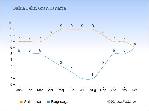 Vädret i Bahia Feliz: Soltimmar och nederbörd.