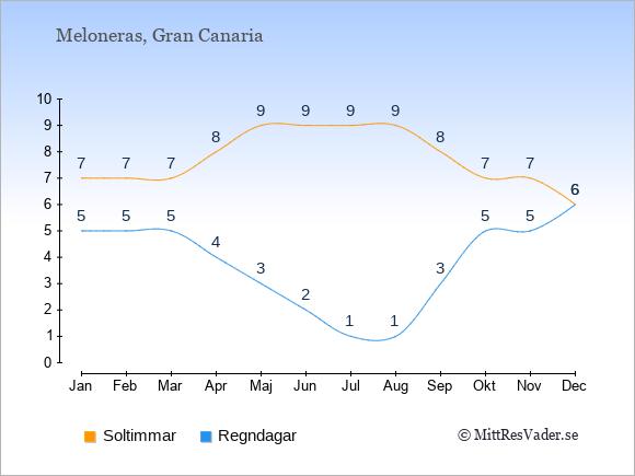 Vädret i Meloneras: Soltimmar och nederbörd.