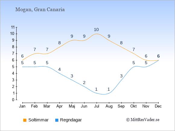 Vädret i Mogan: Soltimmar och nederbörd.