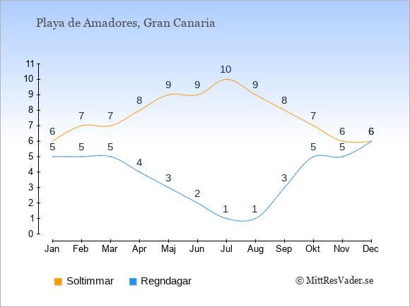 Vädret i Playa de Amadores: Soltimmar och nederbörd.