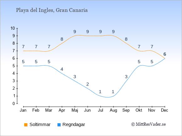 Vädret i Playa del Ingles: Soltimmar och nederbörd.