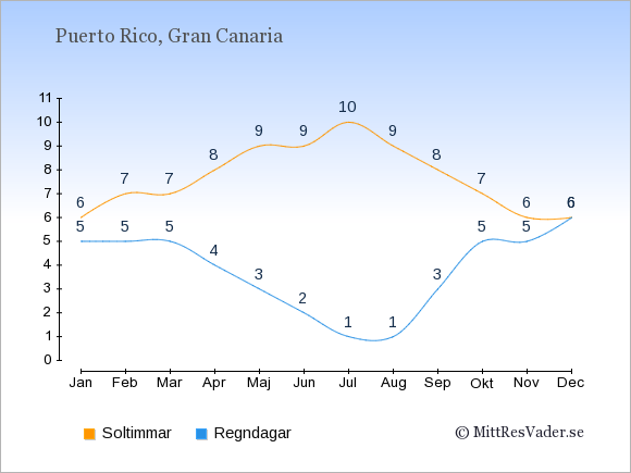 Vädret i Puerto Rico: Soltimmar och nederbörd.