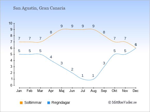 Vädret i San Agustin: Soltimmar och nederbörd.