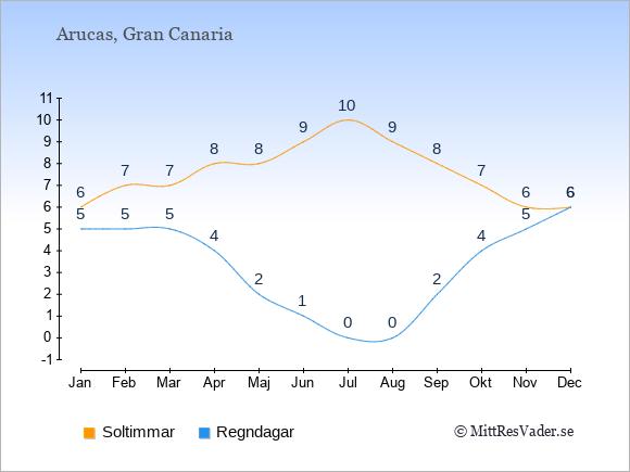 Vädret i Arucas exemplifierat genom antalet soltimmar och regniga dagar: Januari 6;5. Februari 7;5. Mars 7;5. April 8;4. Maj 8;2. Juni 9;1. Juli 10;0. Augusti 9;0. September 8;2. Oktober 7;4. November 6;5. December 6;6.