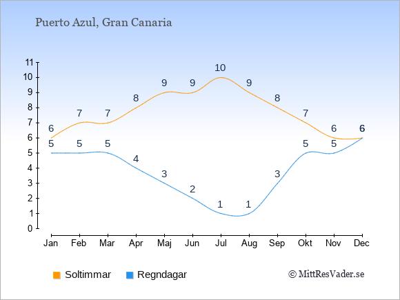 Vädret i Puerto Azul exemplifierat genom antalet soltimmar och regniga dagar: Januari 6;5. Februari 7;5. Mars 7;5. April 8;4. Maj 9;3. Juni 9;2. Juli 10;1. Augusti 9;1. September 8;3. Oktober 7;5. November 6;5. December 6;6.