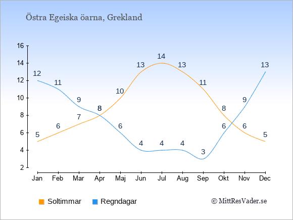 Vädret på Östra Egeiska öarna exemplifierat genom antalet soltimmar och regniga dagar: Januari 5;12. Februari 6;11. Mars 7;9. April 8;8. Maj 10;6. Juni 13;4. Juli 14;4. Augusti 13;4. September 11;3. Oktober 8;6. November 6;9. December 5;13.