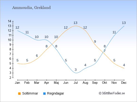 Vädret i Ammoudia: Soltimmar och nederbörd.