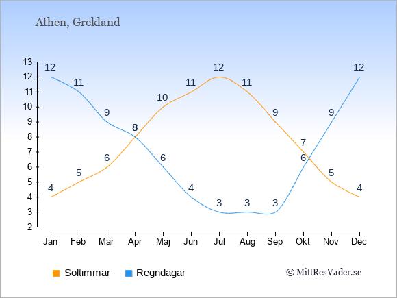 Klimat i  Grekland: Soltimmar och nederbörd.