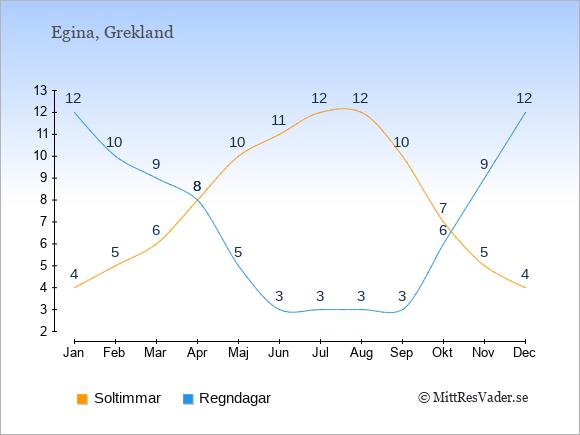 Vädret på Egina exemplifierat genom antalet soltimmar och regniga dagar: Januari 4;12. Februari 5;10. Mars 6;9. April 8;8. Maj 10;5. Juni 11;3. Juli 12;3. Augusti 12;3. September 10;3. Oktober 7;6. November 5;9. December 4;12.