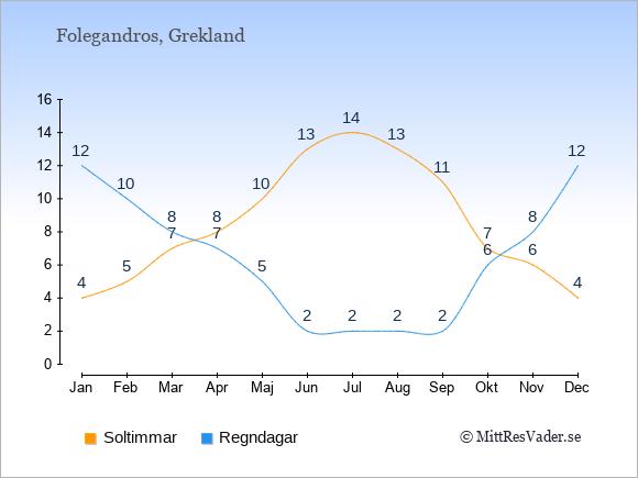 Vädret på Folegandros exemplifierat genom antalet soltimmar och regniga dagar: Januari 4;12. Februari 5;10. Mars 7;8. April 8;7. Maj 10;5. Juni 13;2. Juli 14;2. Augusti 13;2. September 11;2. Oktober 7;6. November 6;8. December 4;12.