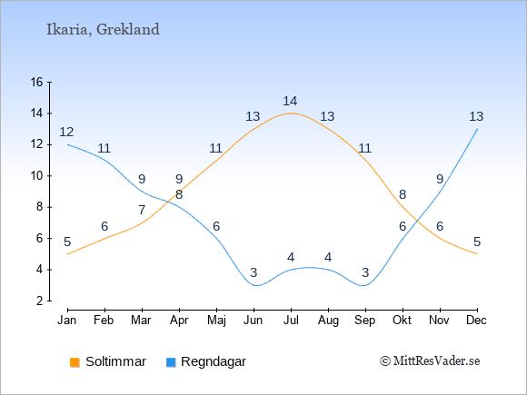 Vädret på Ikaria exemplifierat genom antalet soltimmar och regniga dagar: Januari 5;12. Februari 6;11. Mars 7;9. April 9;8. Maj 11;6. Juni 13;3. Juli 14;4. Augusti 13;4. September 11;3. Oktober 8;6. November 6;9. December 5;13.