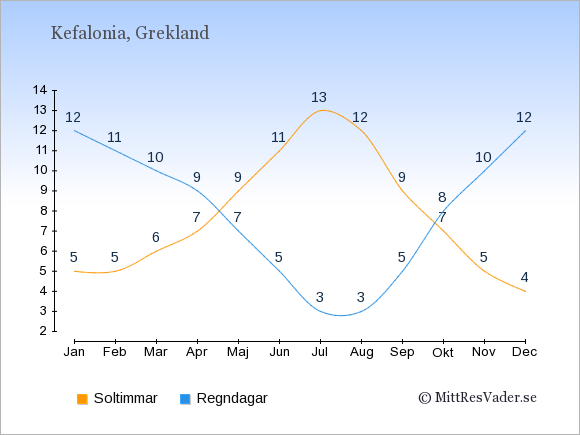 Vädret på Kefalonia exemplifierat genom antalet soltimmar och regniga dagar: Januari 5;12. Februari 5;11. Mars 6;10. April 7;9. Maj 9;7. Juni 11;5. Juli 13;3. Augusti 12;3. September 9;5. Oktober 7;8. November 5;10. December 4;12.