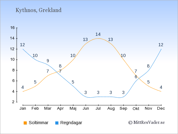 Vädret på Kythnos exemplifierat genom antalet soltimmar och regniga dagar: Januari 4;12. Februari 5;10. Mars 7;9. April 8;7. Maj 10;5. Juni 13;3. Juli 14;3. Augusti 13;3. September 10;3. Oktober 7;6. November 5;8. December 4;12.