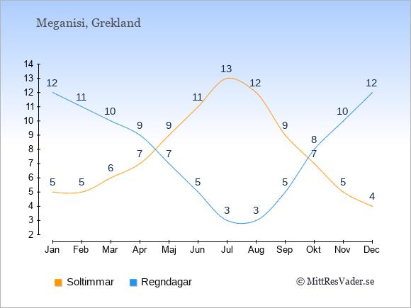 Vädret på Meganisi exemplifierat genom antalet soltimmar och regniga dagar: Januari 5;12. Februari 5;11. Mars 6;10. April 7;9. Maj 9;7. Juni 11;5. Juli 13;3. Augusti 12;3. September 9;5. Oktober 7;8. November 5;10. December 4;12.