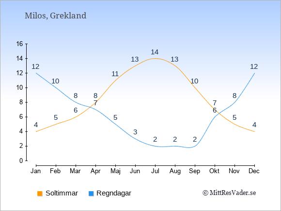 Vädret på Milos exemplifierat genom antalet soltimmar och regniga dagar: Januari 4;12. Februari 5;10. Mars 6;8. April 8;7. Maj 11;5. Juni 13;3. Juli 14;2. Augusti 13;2. September 10;2. Oktober 7;6. November 5;8. December 4;12.
