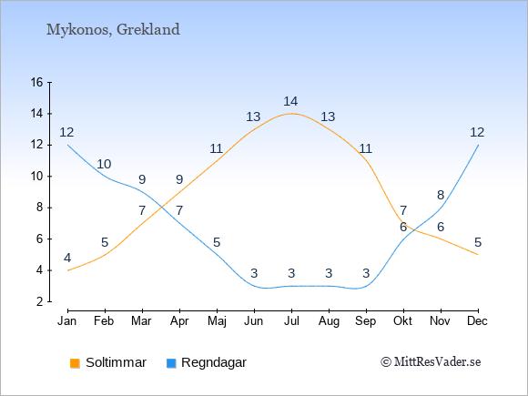 Vädret på Mykonos exemplifierat genom antalet soltimmar och regniga dagar: Januari 4;12. Februari 5;10. Mars 7;9. April 9;7. Maj 11;5. Juni 13;3. Juli 14;3. Augusti 13;3. September 11;3. Oktober 7;6. November 6;8. December 5;12.
