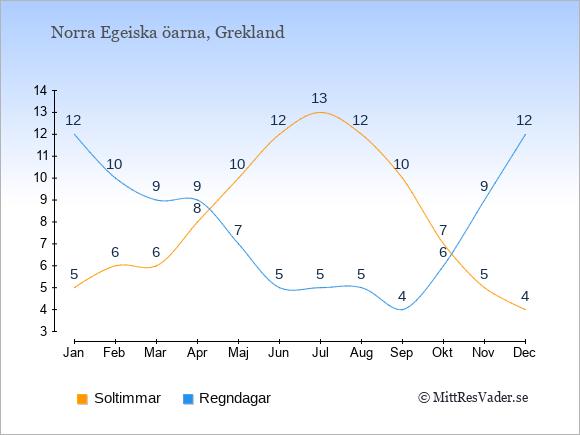 Vädret på Norra Egeiska öarna exemplifierat genom antalet soltimmar och regniga dagar: Januari 5;12. Februari 6;10. Mars 6;9. April 8;9. Maj 10;7. Juni 12;5. Juli 13;5. Augusti 12;5. September 10;4. Oktober 7;6. November 5;9. December 4;12.