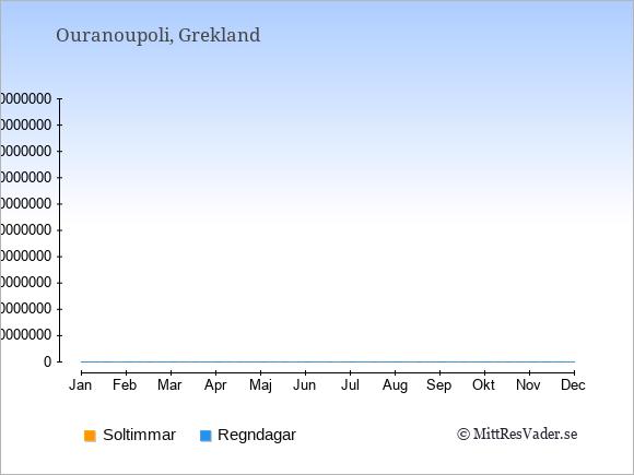 Vädret i Ouranoupoli: Soltimmar och nederbörd.