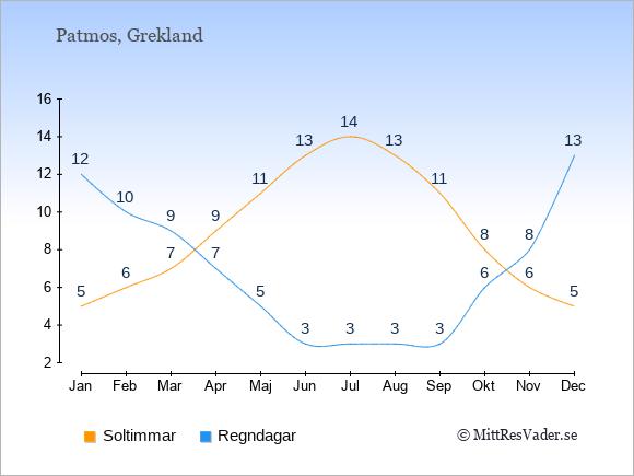 Vädret på Patmos exemplifierat genom antalet soltimmar och regniga dagar: Januari 5;12. Februari 6;10. Mars 7;9. April 9;7. Maj 11;5. Juni 13;3. Juli 14;3. Augusti 13;3. September 11;3. Oktober 8;6. November 6;8. December 5;13.