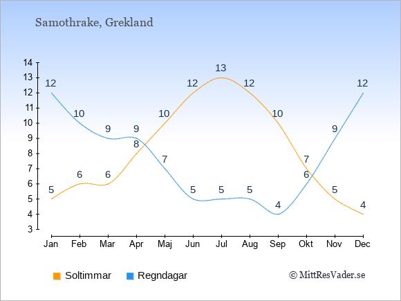 Vädret på Samothrake exemplifierat genom antalet soltimmar och regniga dagar: Januari 5;12. Februari 6;10. Mars 6;9. April 8;9. Maj 10;7. Juni 12;5. Juli 13;5. Augusti 12;5. September 10;4. Oktober 7;6. November 5;9. December 4;12.