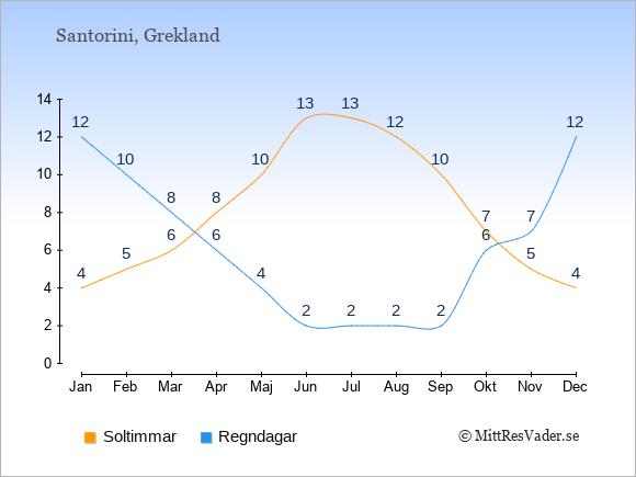 Vädret på Santorini exemplifierat genom antalet soltimmar och regniga dagar: Januari 4;12. Februari 5;10. Mars 6;8. April 8;6. Maj 10;4. Juni 13;2. Juli 13;2. Augusti 12;2. September 10;2. Oktober 7;6. November 5;7. December 4;12.