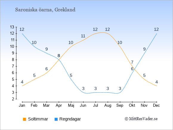 Vädret på Saroniska öarna: Soltimmar och nederbörd.