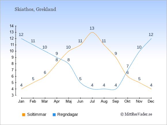 Vädret på Skiathos exemplifierat genom antalet soltimmar och regniga dagar: Januari 4;12. Februari 5;11. Mars 6;10. April 8;9. Maj 10;8. Juni 11;5. Juli 13;4. Augusti 11;4. September 9;4. Oktober 6;7. November 5;10. December 4;12.