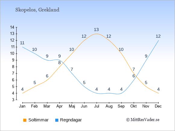 Vädret på Skopelos exemplifierat genom antalet soltimmar och regniga dagar: Januari 4;11. Februari 5;10. Mars 6;9. April 8;9. Maj 10;7. Juni 12;5. Juli 13;4. Augusti 12;4. September 10;4. Oktober 7;6. November 5;9. December 4;12.