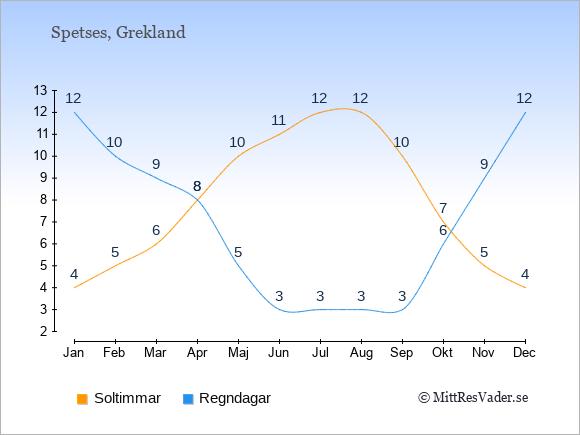 Vädret på Spetses exemplifierat genom antalet soltimmar och regniga dagar: Januari 4;12. Februari 5;10. Mars 6;9. April 8;8. Maj 10;5. Juni 11;3. Juli 12;3. Augusti 12;3. September 10;3. Oktober 7;6. November 5;9. December 4;12.